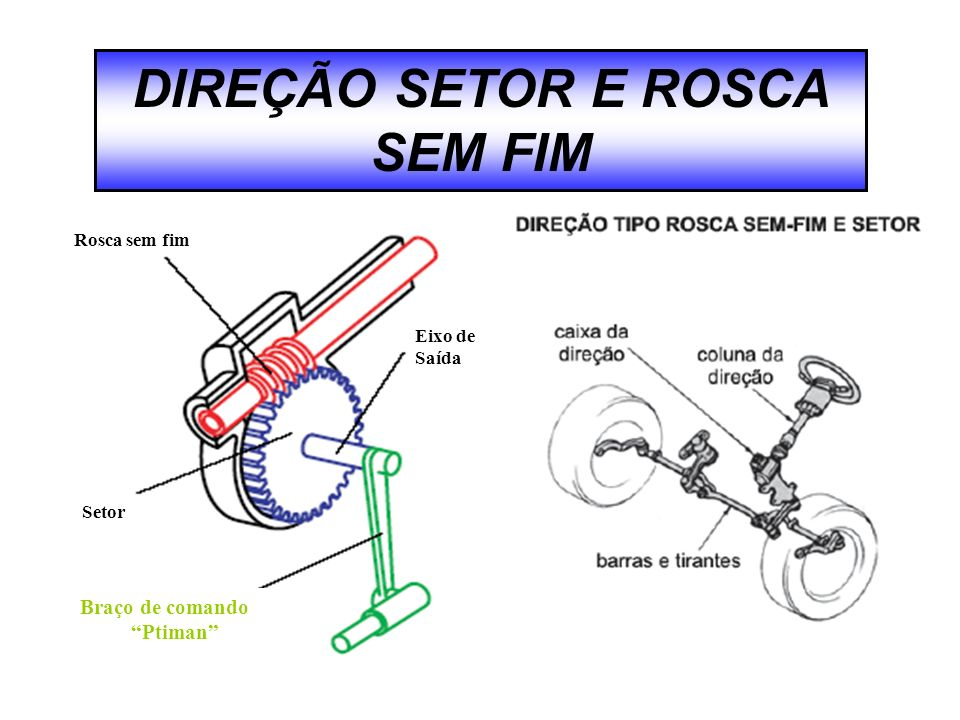DIREÇÃO SETOR E ROSCA SEM FIM