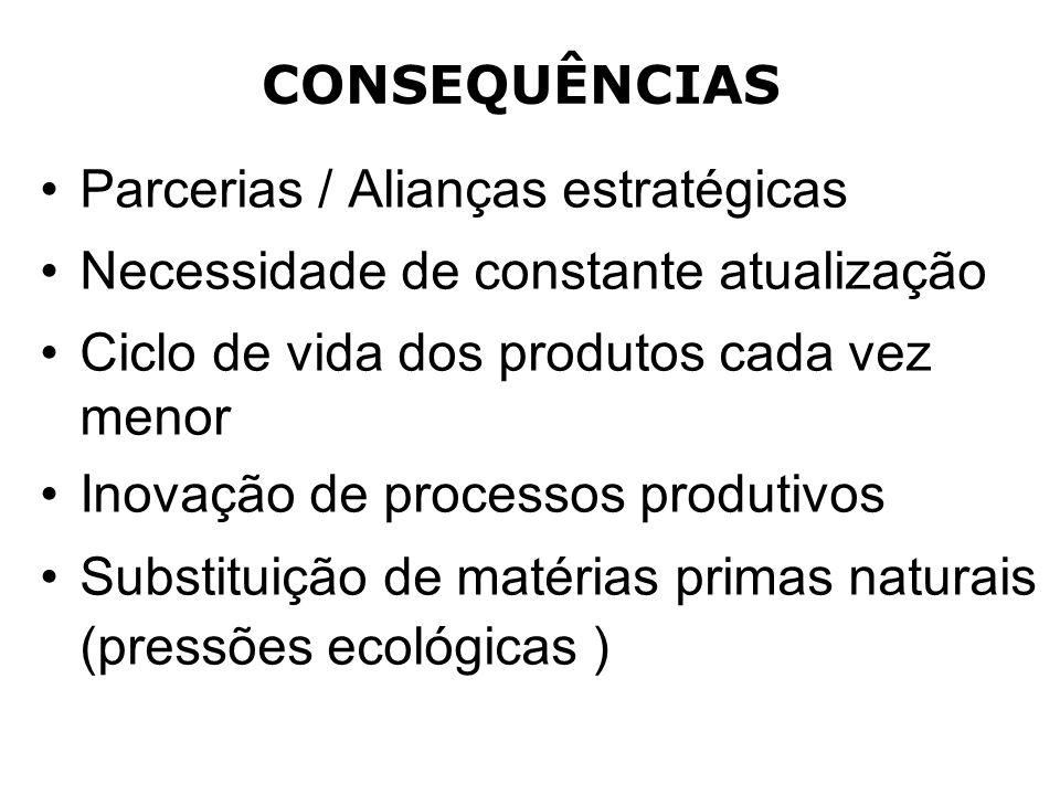 CONSEQUÊNCIAS Parcerias / Alianças estratégicas. Necessidade de constante atualização. Ciclo de vida dos produtos cada vez menor.