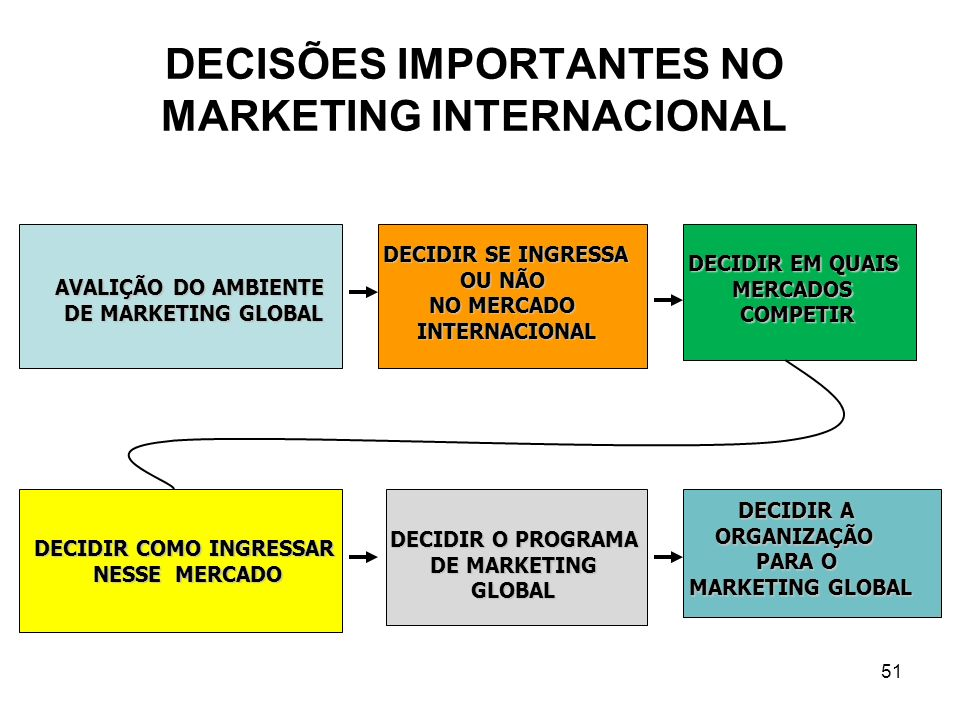 DECISÕES IMPORTANTES NO MARKETING INTERNACIONAL