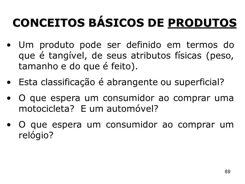 CONCEITOS BÁSICOS DE PRODUTOS