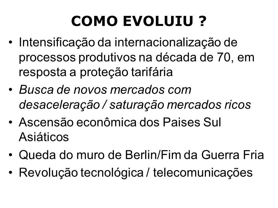 COMO EVOLUIU Intensificação da internacionalização de processos produtivos na década de 70, em resposta a proteção tarifária.