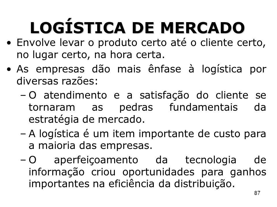 LOGÍSTICA DE MERCADO Envolve levar o produto certo até o cliente certo, no lugar certo, na hora certa.