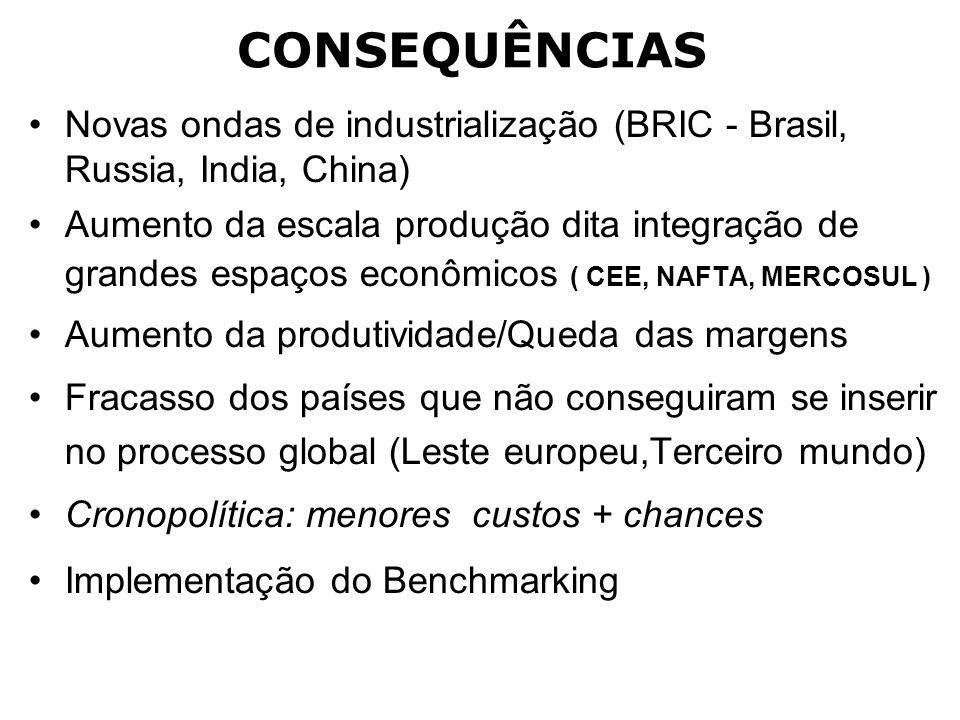 CONSEQUÊNCIAS Novas ondas de industrialização (BRIC - Brasil, Russia, India, China)
