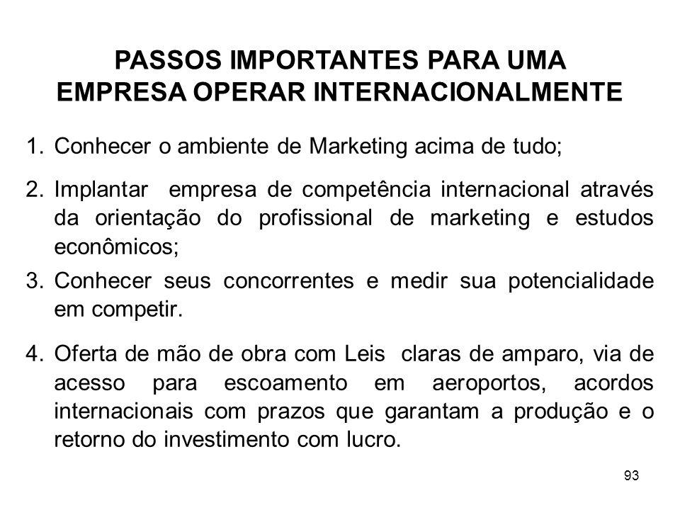 PASSOS IMPORTANTES PARA UMA EMPRESA OPERAR INTERNACIONALMENTE