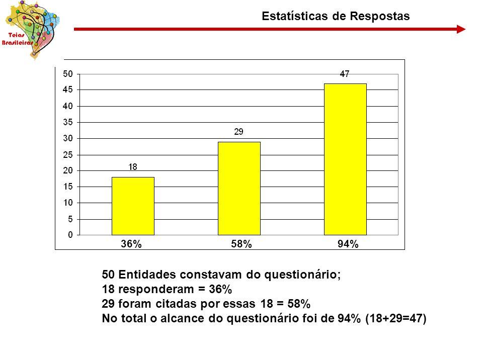 Estatísticas de Respostas