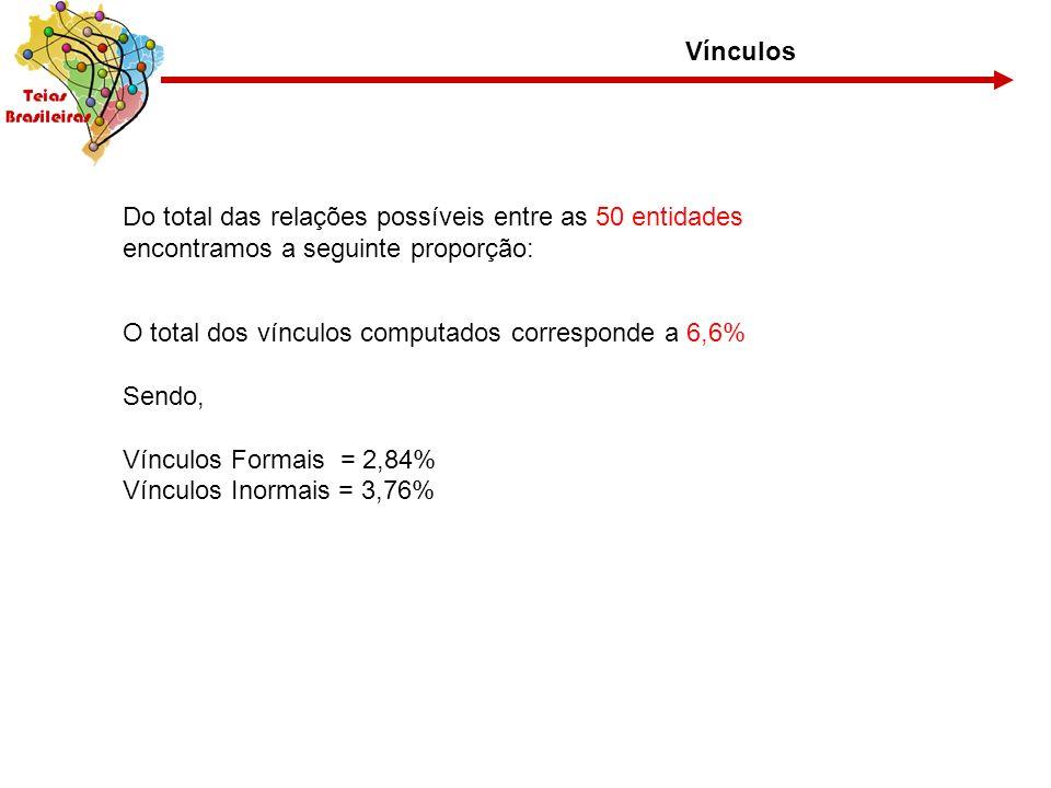 VínculosDo total das relações possíveis entre as 50 entidades. encontramos a seguinte proporção: O total dos vínculos computados corresponde a 6,6%