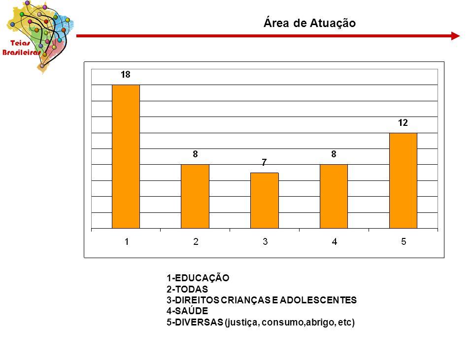 Área de Atuação 1-EDUCAÇÃO 2-TODAS 3-DIREITOS CRIANÇAS E ADOLESCENTES