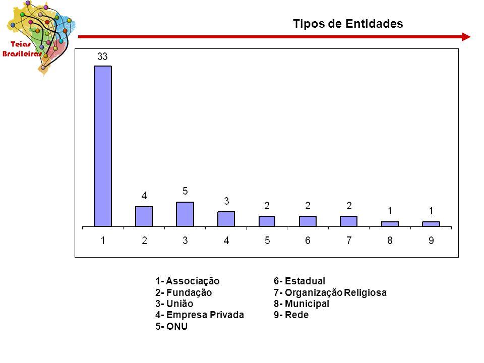 Tipos de Entidades 1- Associação 2- Fundação 3- União