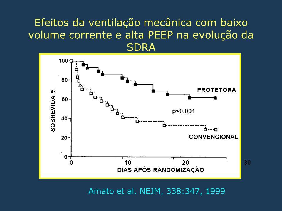 Efeitos da ventilação mecânica com baixo volume corrente e alta PEEP na evolução da SDRA