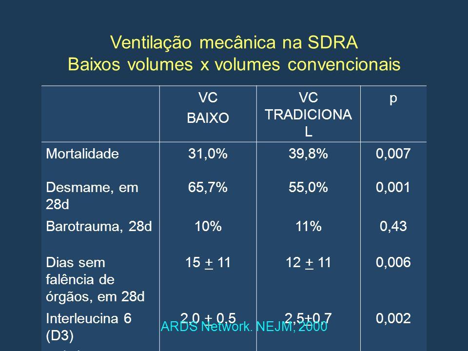 Ventilação mecânica na SDRA Baixos volumes x volumes convencionais