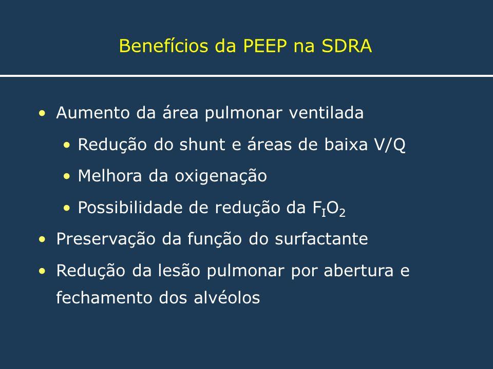 Benefícios da PEEP na SDRA