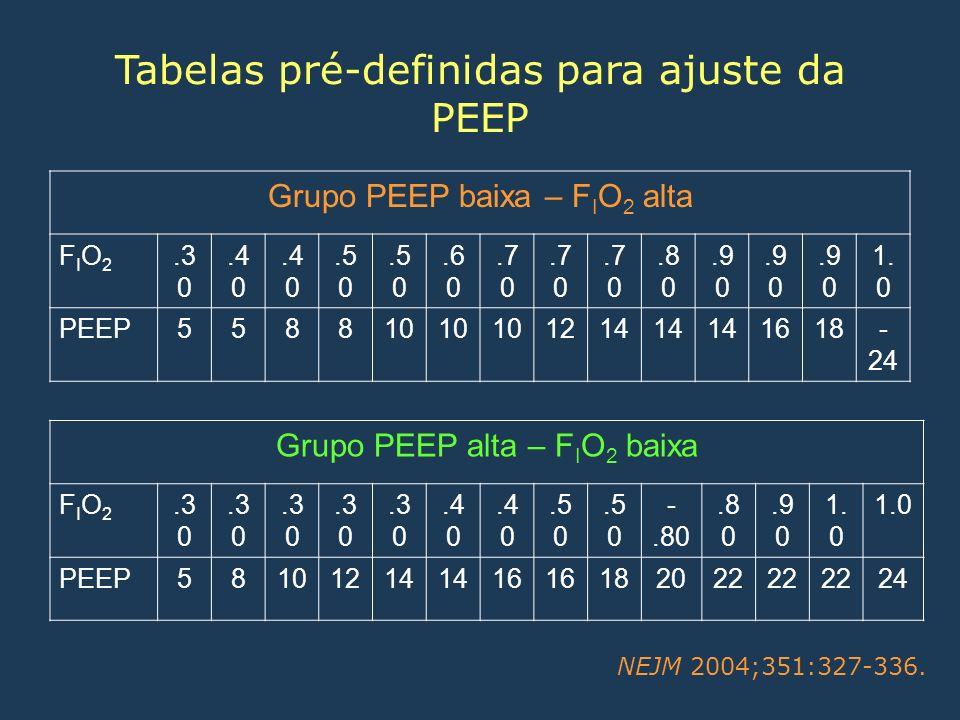 Tabelas pré-definidas para ajuste da PEEP