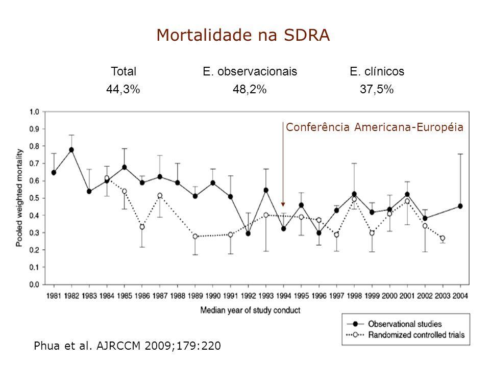 Mortalidade na SDRA Total 44,3% E. observacionais 48,2% E. clínicos