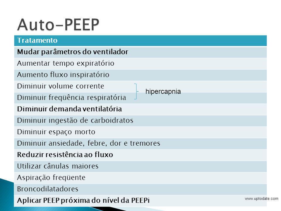 Auto-PEEP Tratamento Mudar parâmetros do ventilador