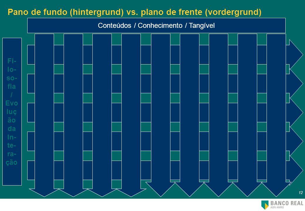 Pano de fundo (hintergrund) vs. plano de frente (vordergrund)