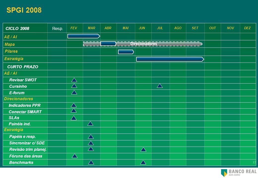 SPGI 2008 CICLO 2008 Resp. CURTO PRAZO AE / AI Mapa Pilares Estratégia