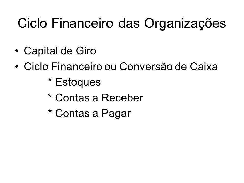 Ciclo Financeiro das Organizações
