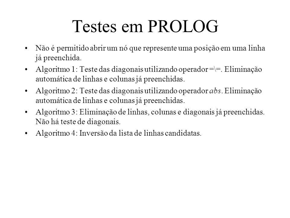 Testes em PROLOG Não é permitido abrir um nó que represente uma posição em uma linha já preenchida.