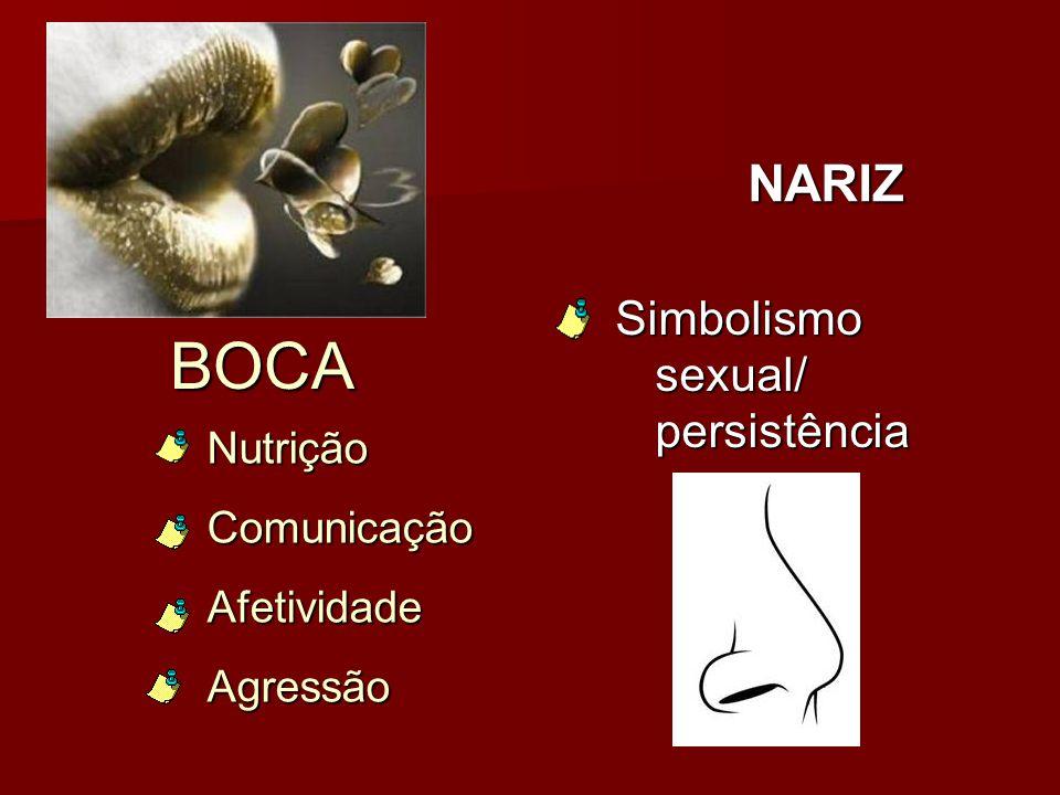 BOCA NARIZ Simbolismo sexual/ persistência Nutrição Comunicação