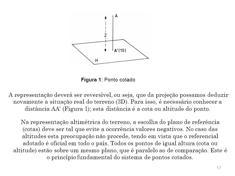 Figura 1: Ponto cotado