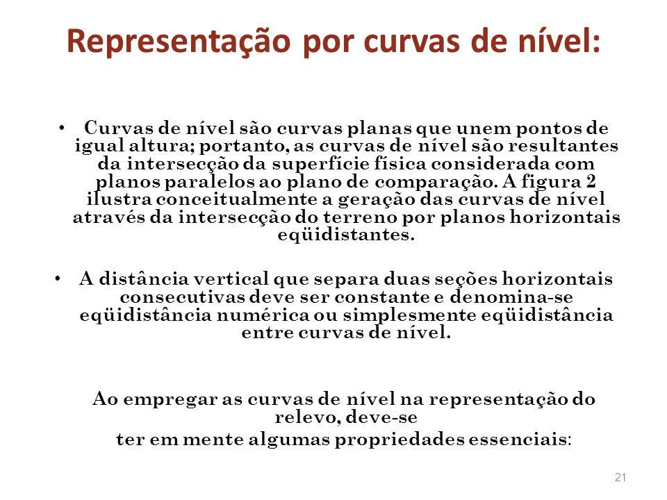 Representação por curvas de nível:
