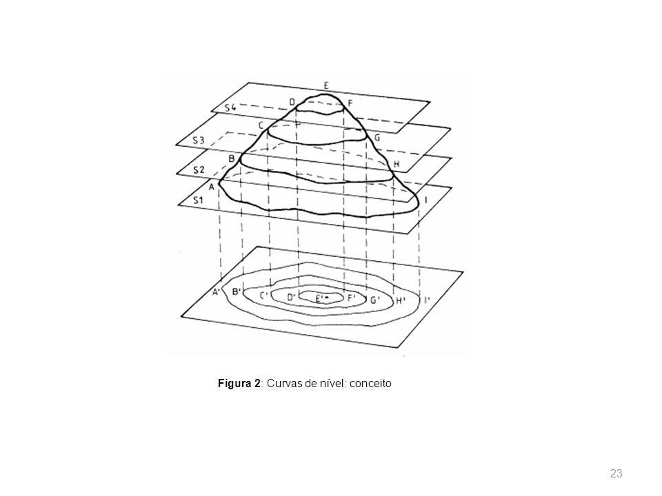 Figura 2: Curvas de nível: conceito