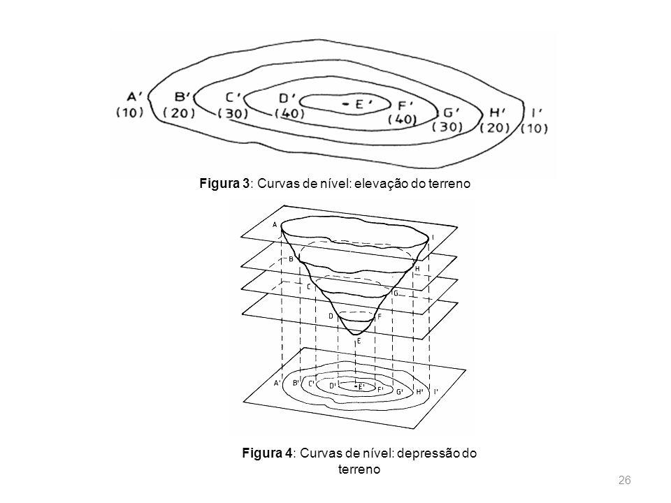 Figura 4: Curvas de nível: depressão do terreno
