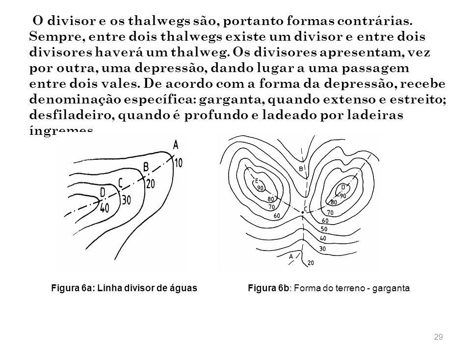O divisor e os thalwegs são, portanto formas contrárias