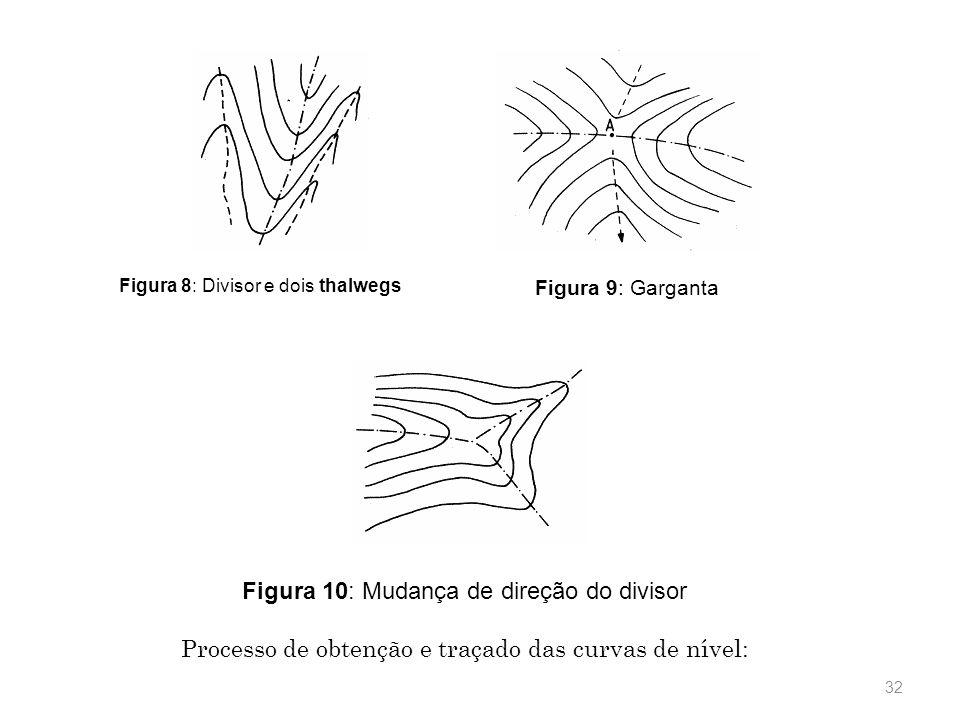 Figura 10: Mudança de direção do divisor