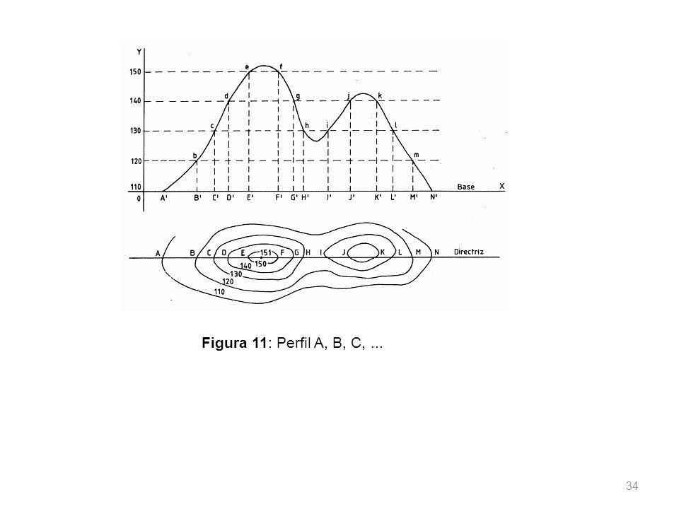 Figura 11: Perfil A, B, C, ...