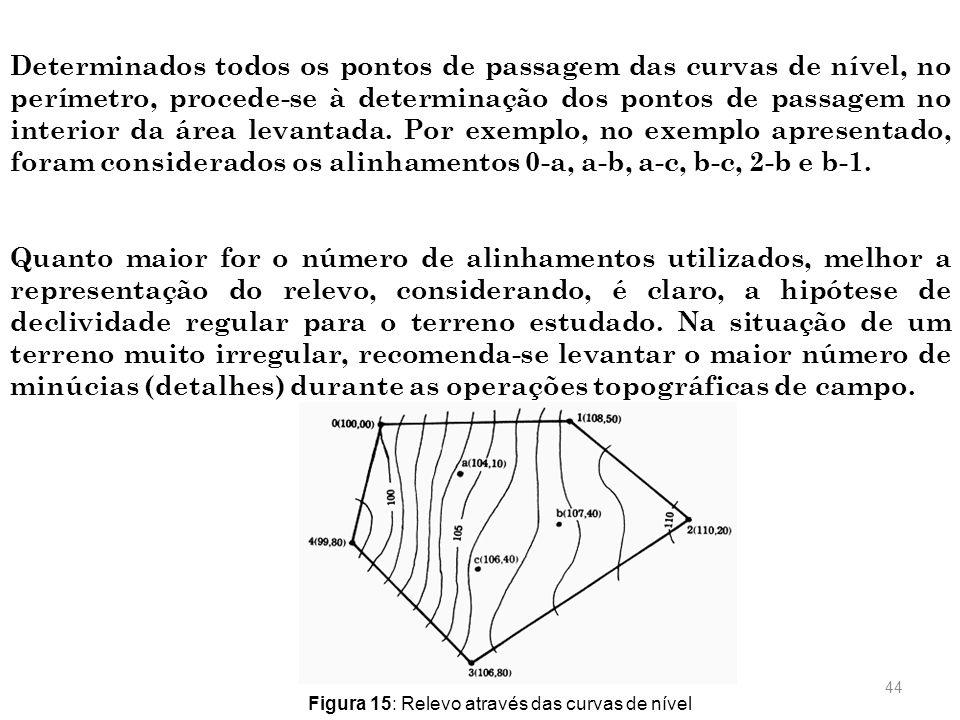 Determinados todos os pontos de passagem das curvas de nível, no perímetro, procede-se à determinação dos pontos de passagem no interior da área levantada. Por exemplo, no exemplo apresentado, foram considerados os alinhamentos 0-a, a-b, a-c, b-c, 2-b e b-1.