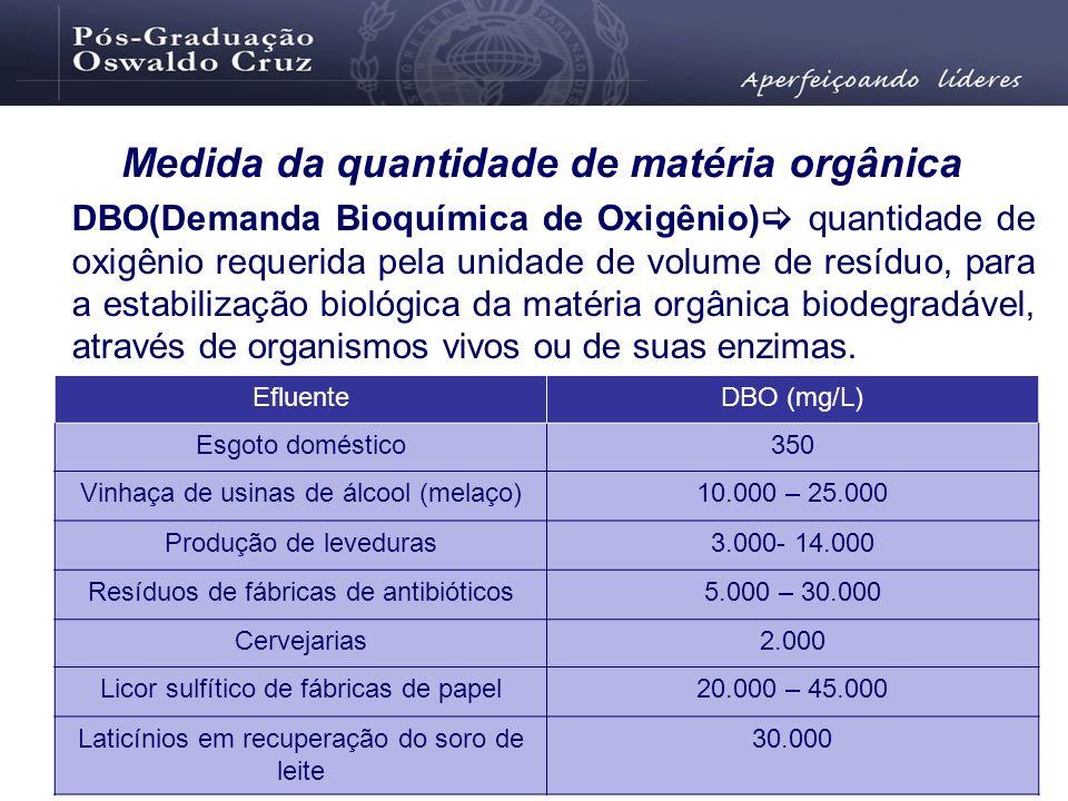 Medida da quantidade de matéria orgânica