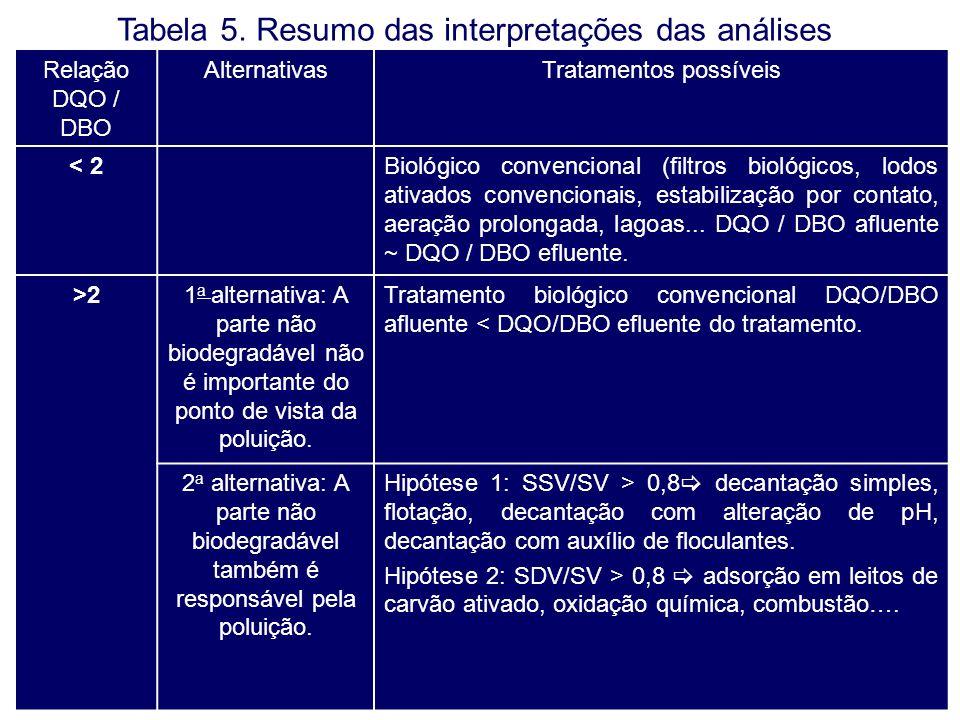 Tabela 5. Resumo das interpretações das análises