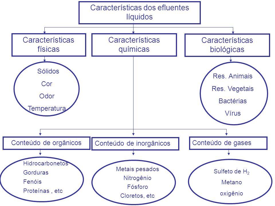 Características dos efluentes líquidos