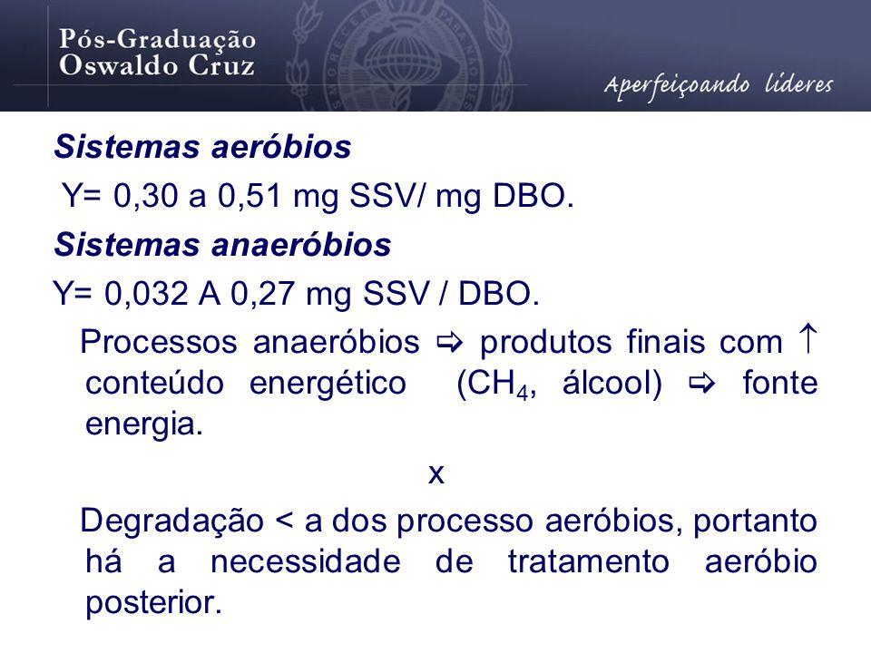 Sistemas aeróbios Y= 0,30 a 0,51 mg SSV/ mg DBO. Sistemas anaeróbios. Y= 0,032 A 0,27 mg SSV / DBO.