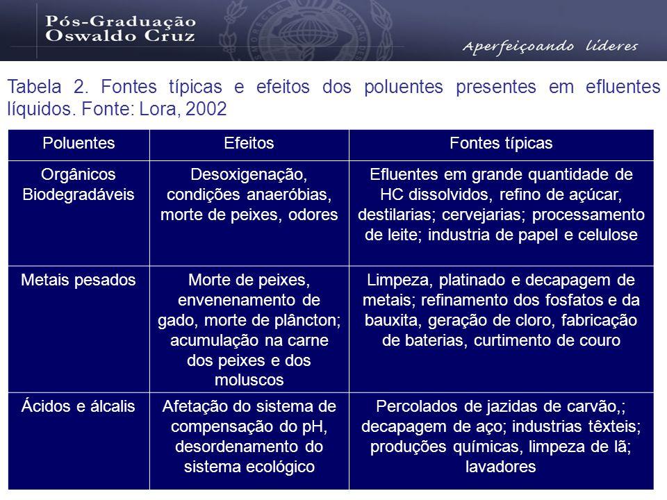 Tabela 2. Fontes típicas e efeitos dos poluentes presentes em efluentes líquidos. Fonte: Lora, 2002