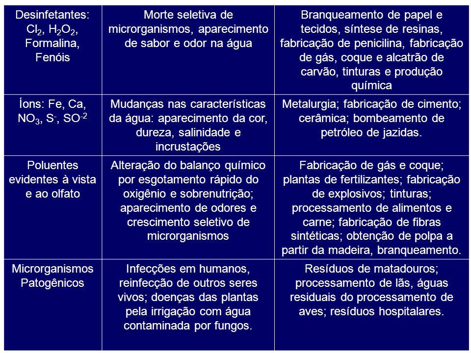 Desinfetantes: Cl2, H2O2, Formalina, Fenóis