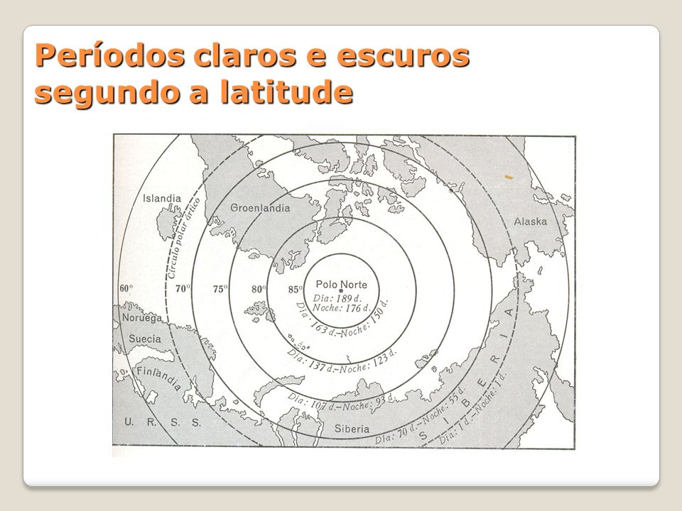 Períodos claros e escuros segundo a latitude