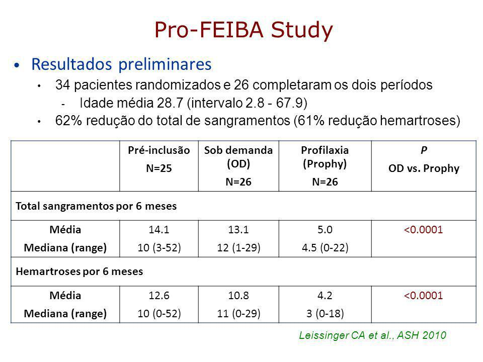 Pro-FEIBA Study Resultados preliminares