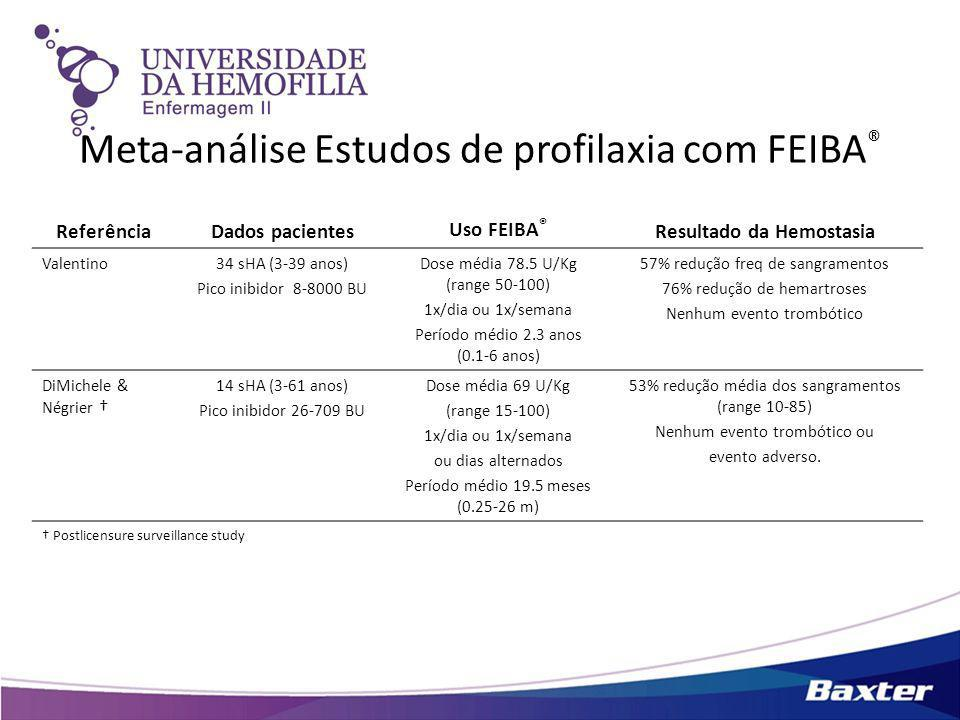 Meta-análise Estudos de profilaxia com FEIBA®