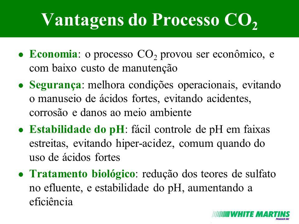 Vantagens do Processo CO2