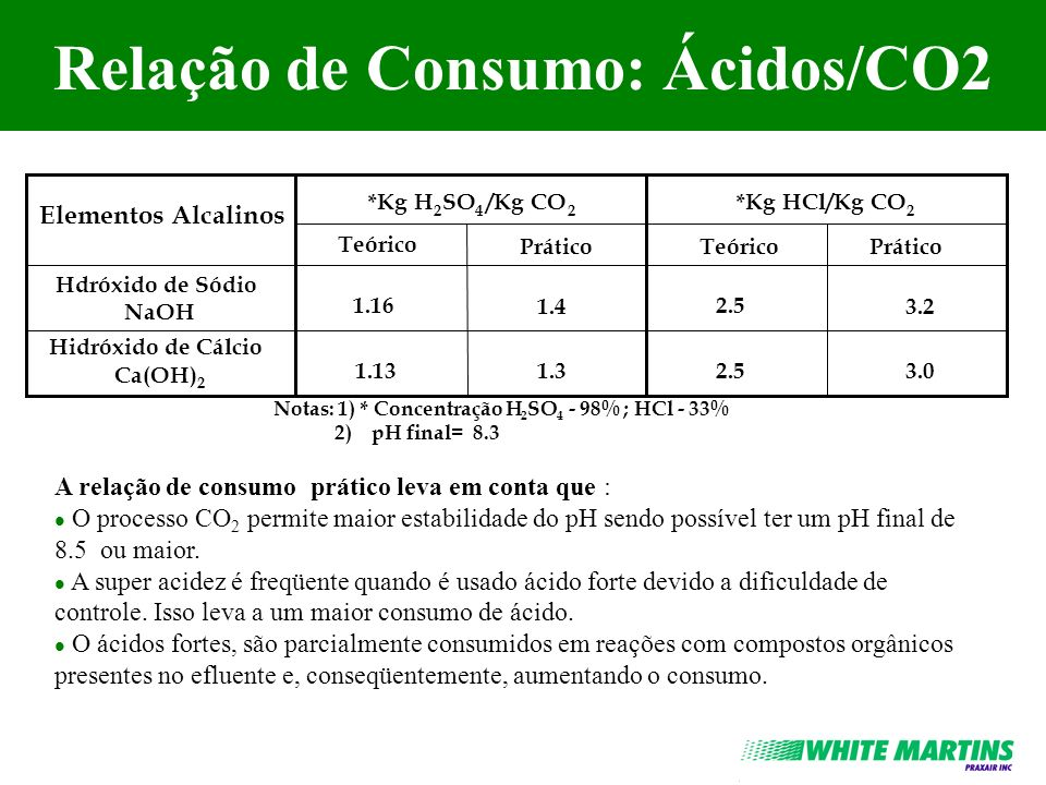 Relação de Consumo: Ácidos/CO2