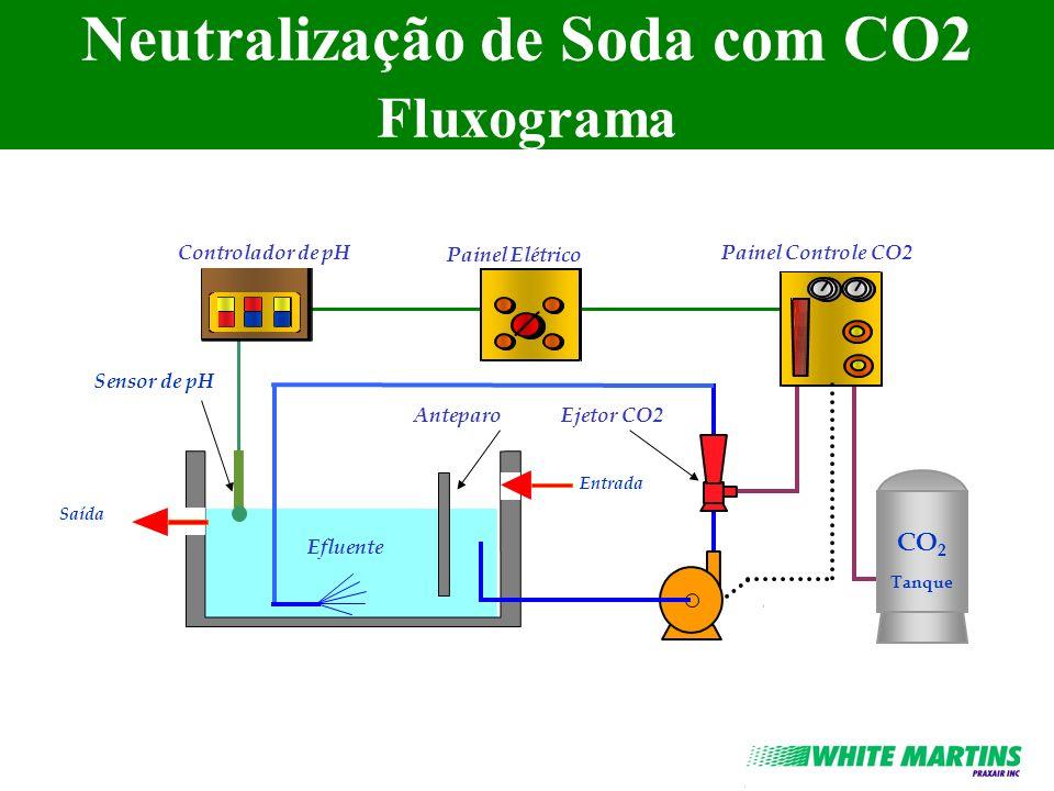 Neutralização de Soda com CO2 Fluxograma