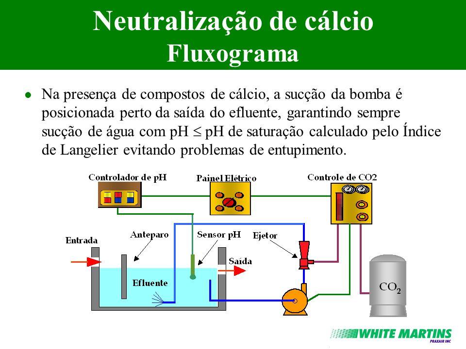 Neutralização de cálcio Fluxograma