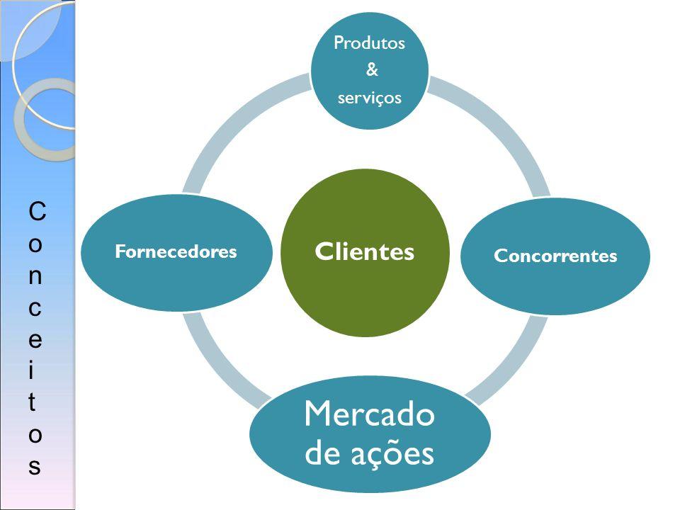 Clientes Conceitos Produtos & serviços Concorrentes Fornecedores