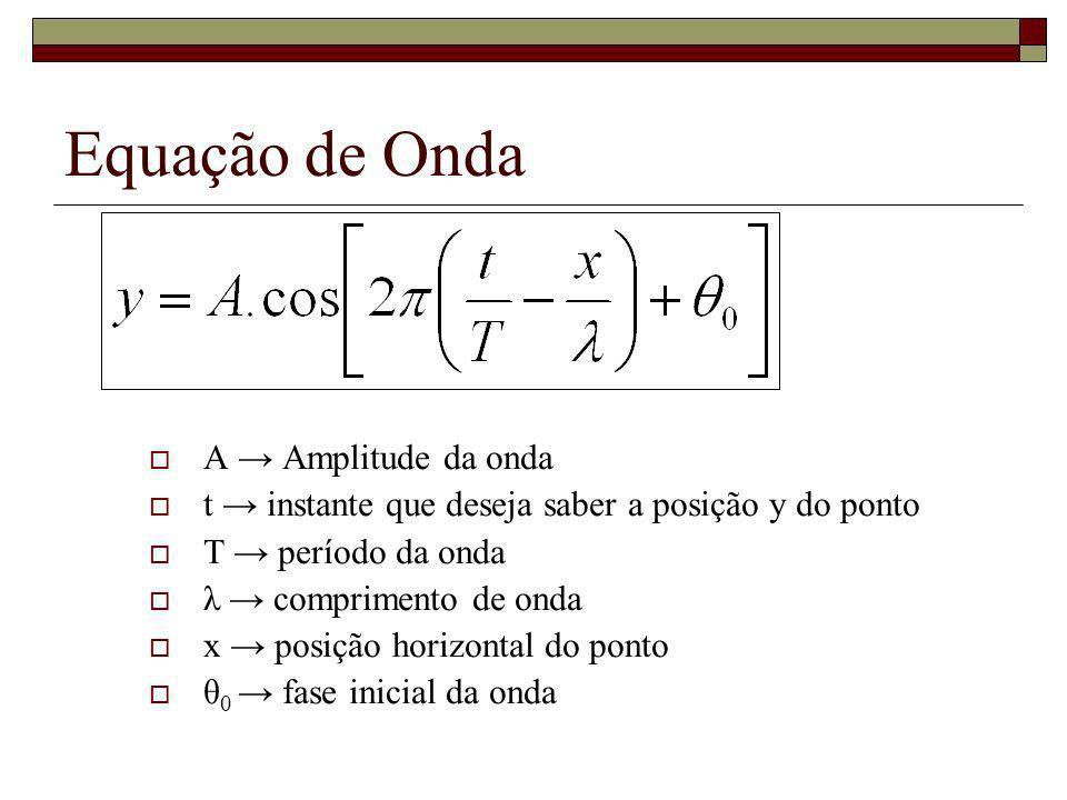 Equação de Onda A → Amplitude da onda