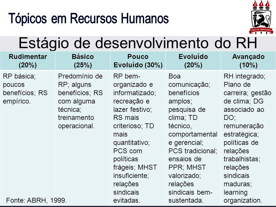 Estágio de desenvolvimento do RH