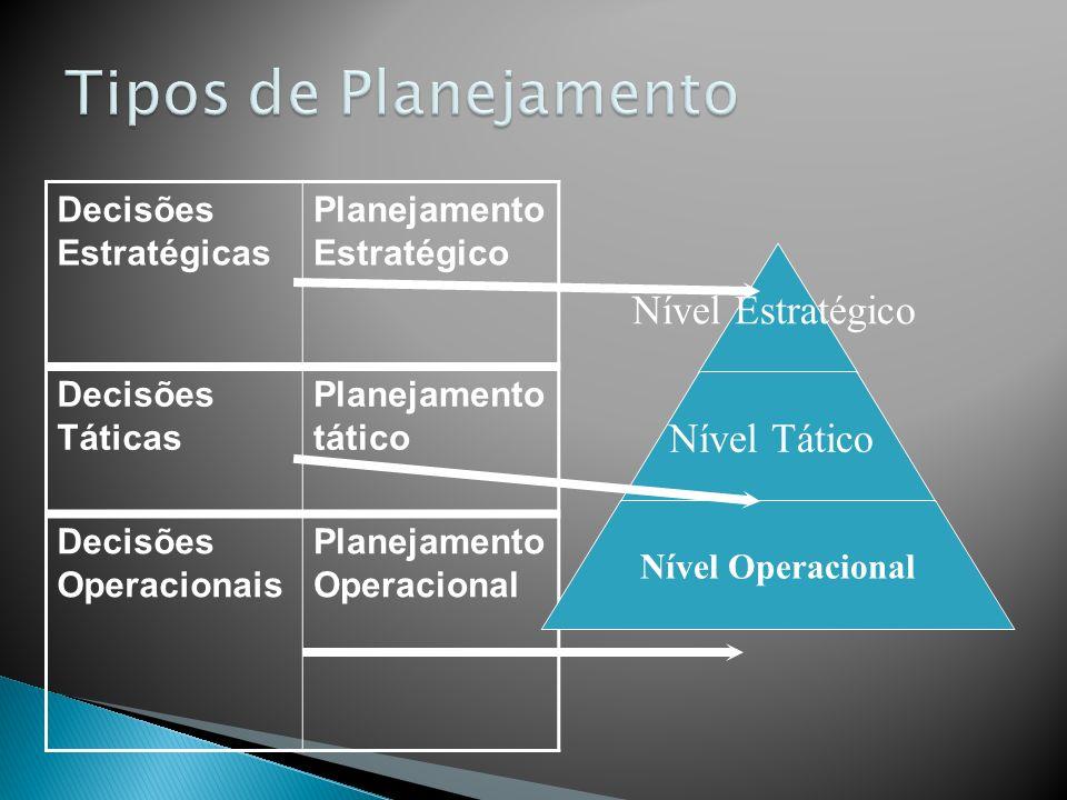 Tipos de Planejamento Decisões Estratégicas Planejamento Estratégico