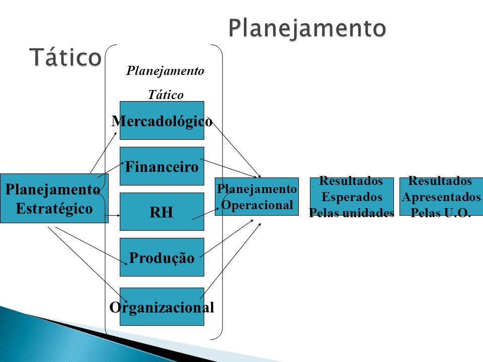 Planejamento Tático Mercadológico Financeiro Planejamento Estratégico