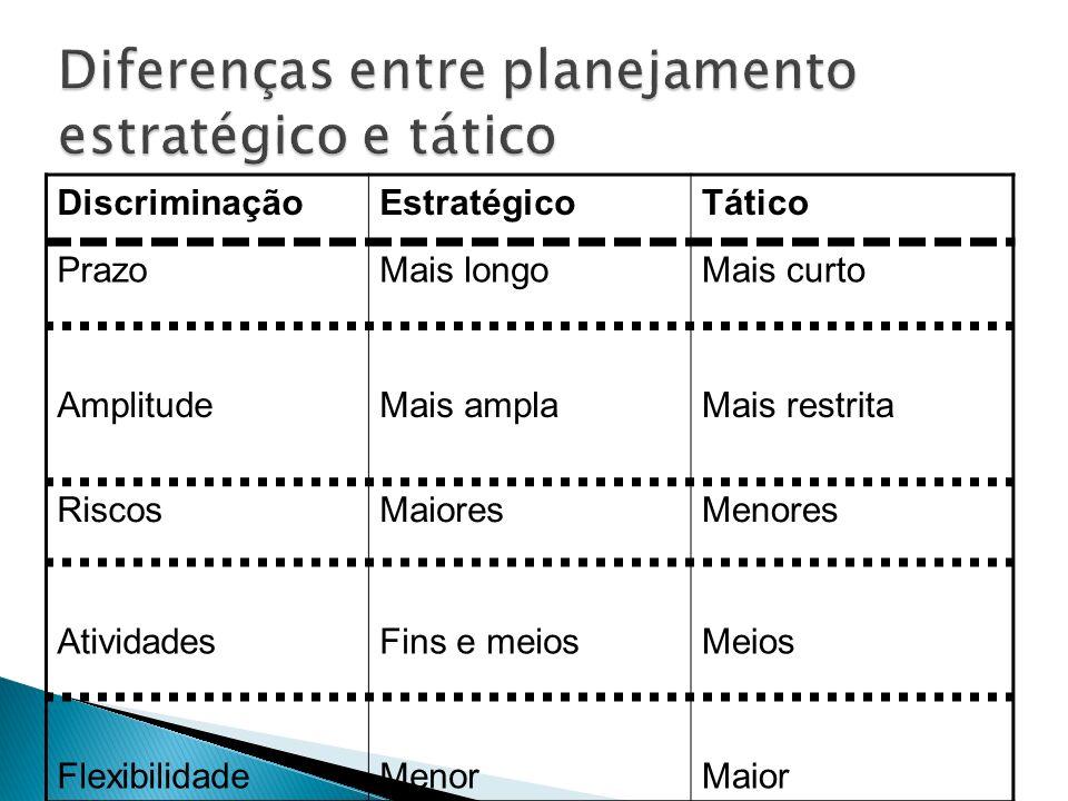 Diferenças entre planejamento estratégico e tático